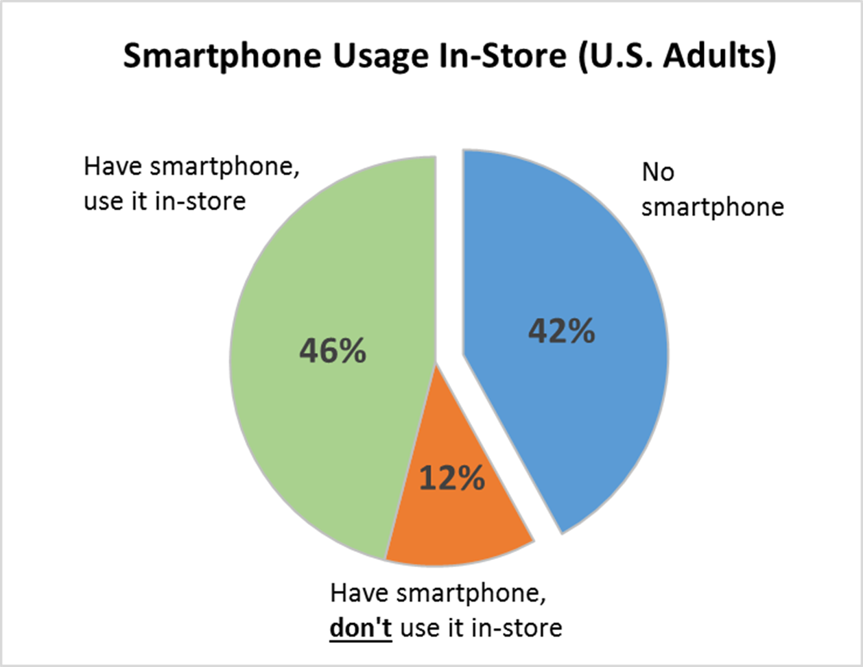 smartphone-usage-us